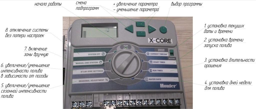 АП Панель контроллера
